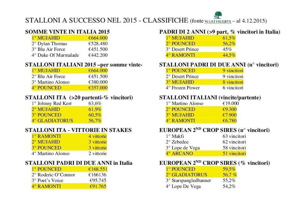 CLASSIFICHE STALLONI 2015